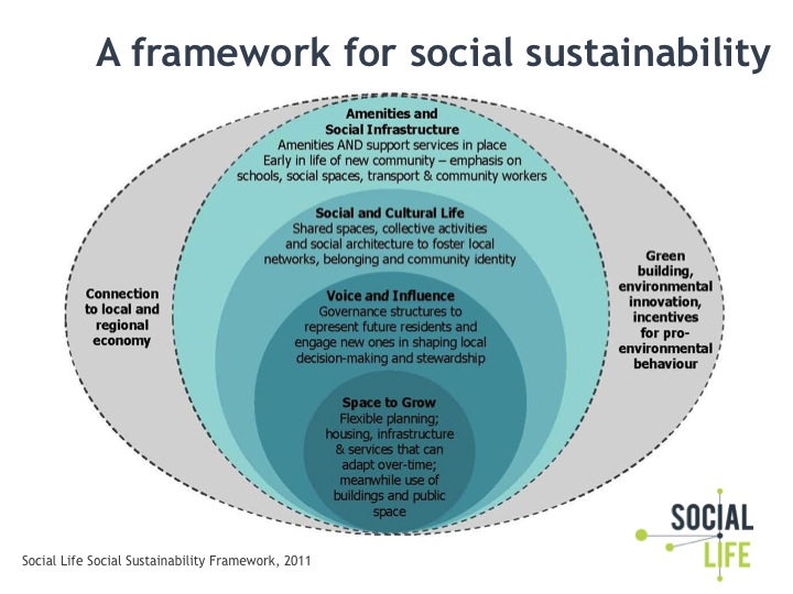 Diagram showing a framework for social sustainability