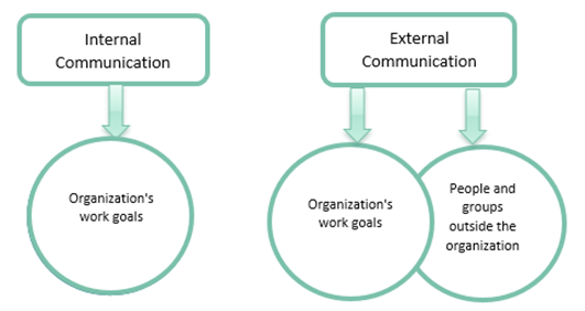 Diagram showing the effects of internal and external communication on Organisation's work goals and other people